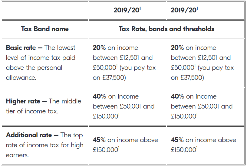 Personal Tax Rates