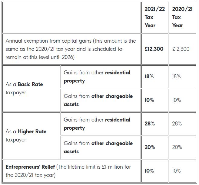 Capital Gains Tax Rates 2021-2022