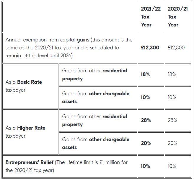Capital Gains Tax Rates 2021-2022