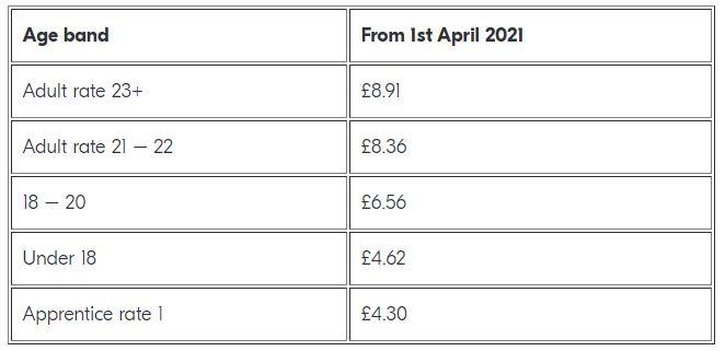 National Minimum Wage Rates - April 2021