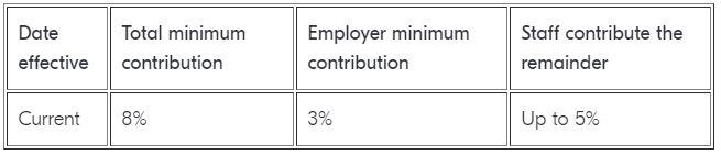 Workplace Pensions - Auto Enrolment 2021-2022